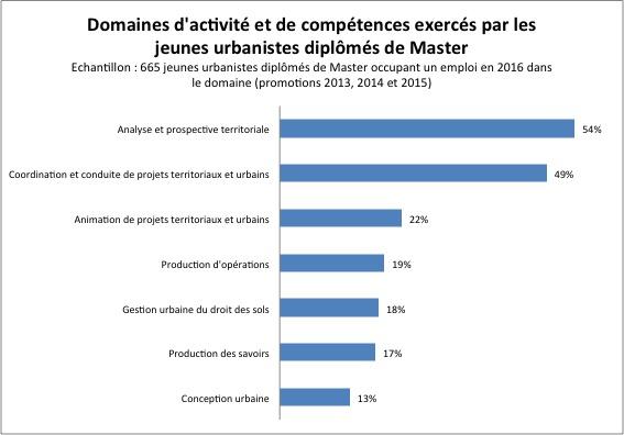 domaines-competences-urbanistes-2016