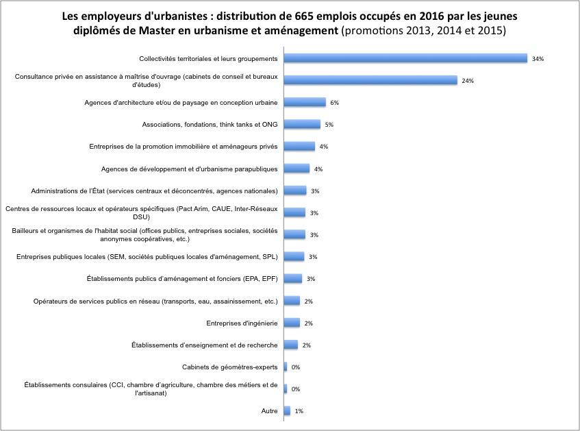 employeurs-urbanistes-2016