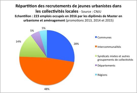 repartition-emplois-publics-territoriaux-2016